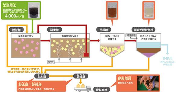 硝化脱窒システム
