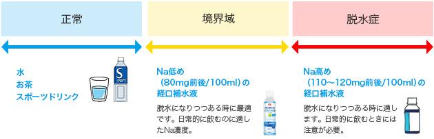 補水 液 作る 経口