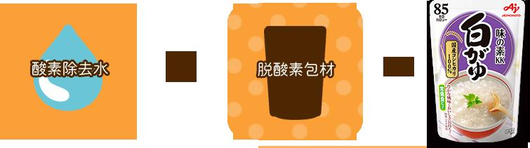 "Deoxygenated water + Deoxygenated packing material = ""Ajinomoto KK rice porridge"""
