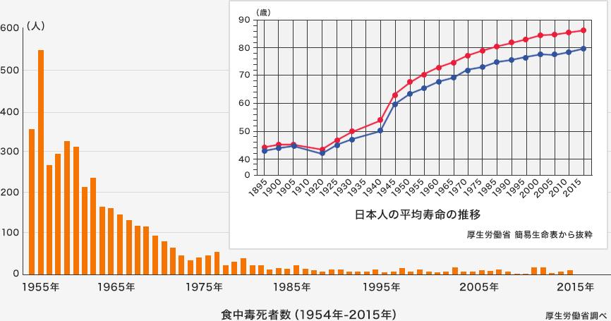 日本における食品安全の現状